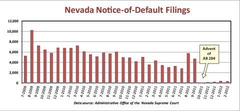 NEVADA-DEFAULT-FILINGS-SINCE-LAW-CHANGED.png (480×222)