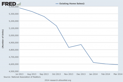 Existing-Home-Sales-Today-425x282